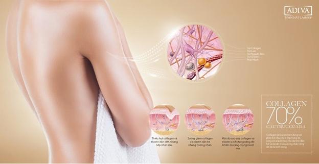 Thực tế, collagen rất khó để hấp thụ qua da